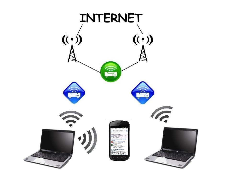 Wireless Power source