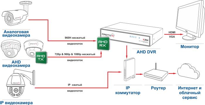 AHD tehnology