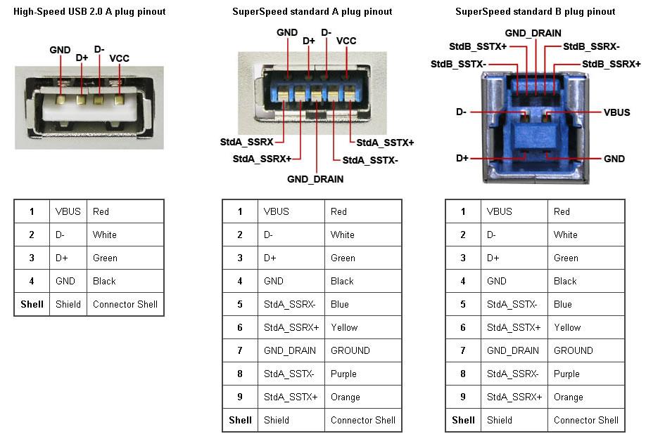 Новый стандарт USB 3.0 уже готов ...